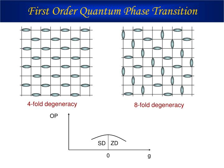 First Order Quantum Phase Transition