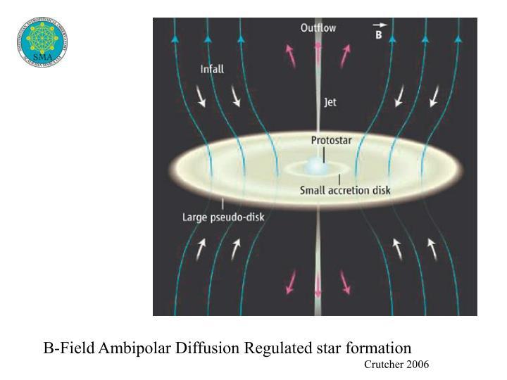 B-Field Ambipolar Diffusion Regulated star formation