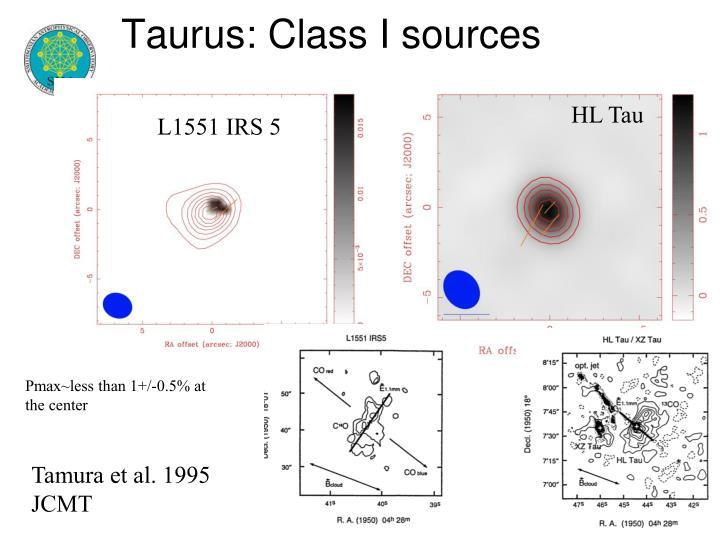 Taurus: Class I sources