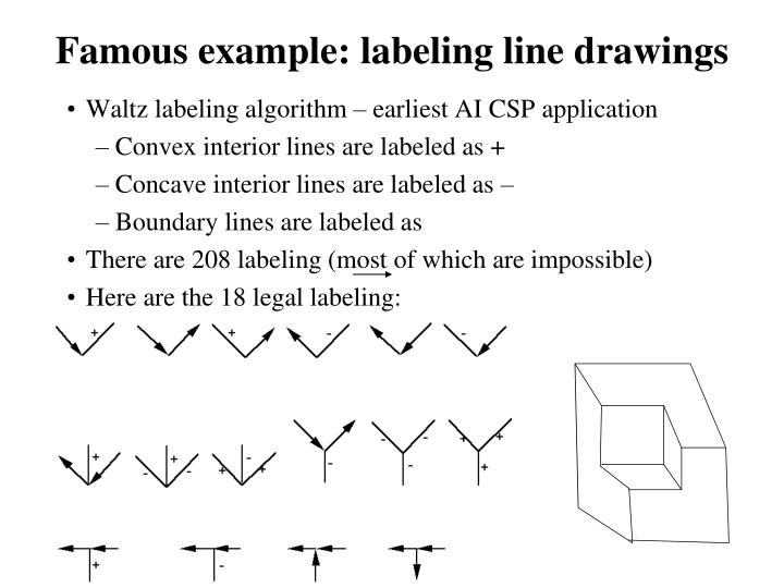 Famous example: labeling line drawings