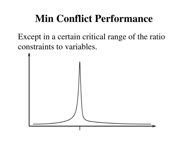 Min Conflict Performance