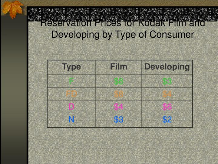 Reservation Prices for Kodak Film and Developing by Type of Consumer