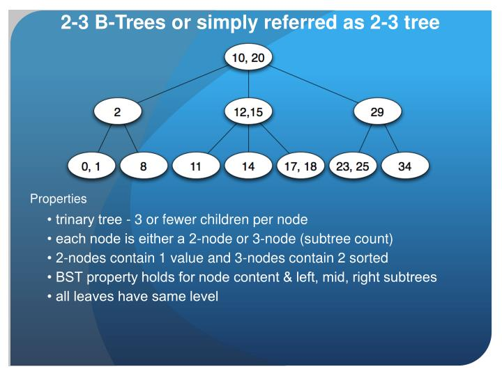 2-3 B-Trees or simply referred as 2-3 tree