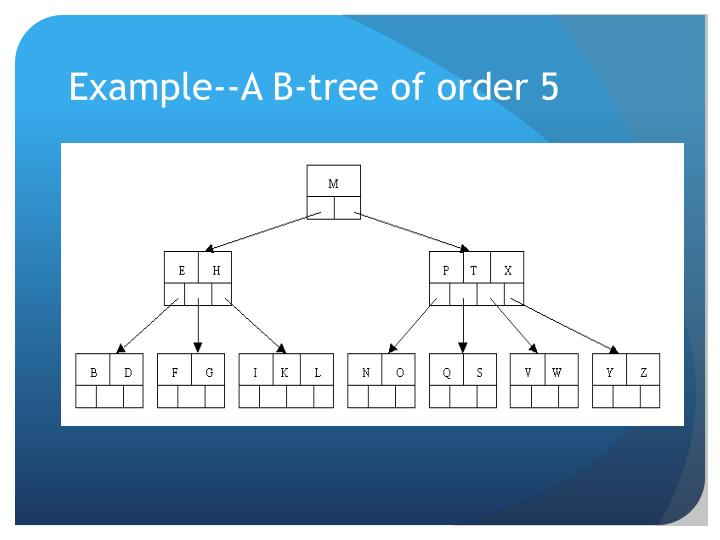 Example--A B-tree of order 5