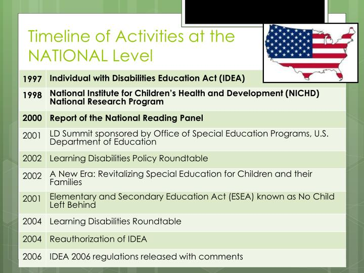 Timeline of Activities at the NATIONAL Level