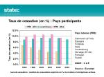 taux de cessation en pays participants