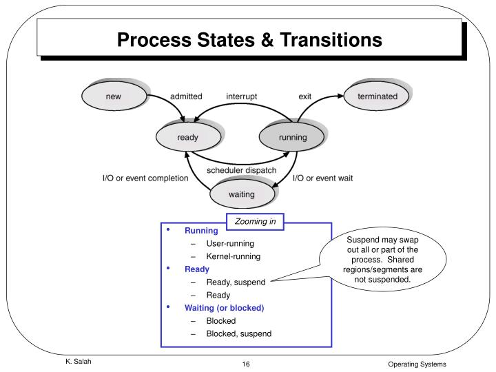 Process States & Transitions