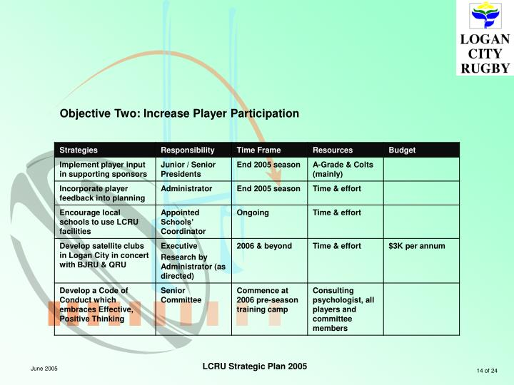 Objective Two: Increase Player Participation