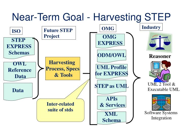Near-Term Goal - Harvesting STEP