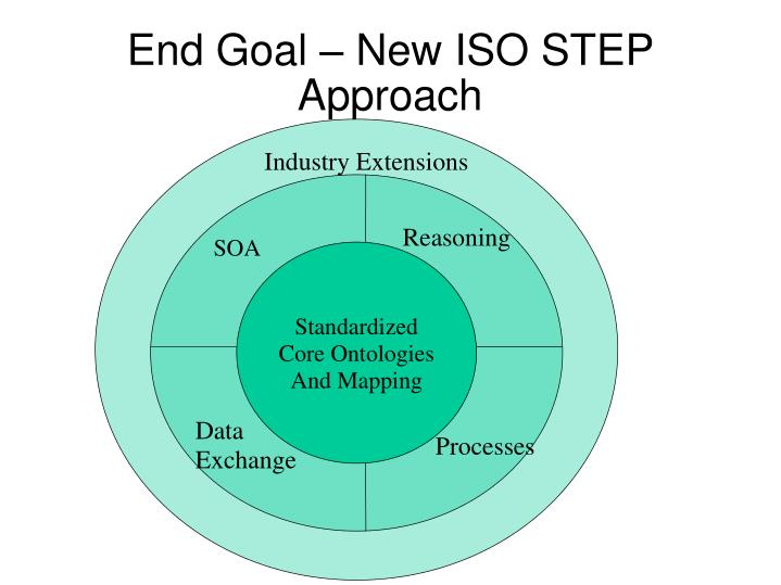 End Goal – New ISO STEP Approach