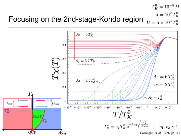 Focusing on the 2nd-stage-Kondo region
