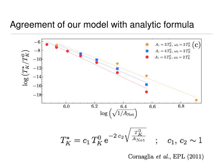 Agreement of our model with analytic formula