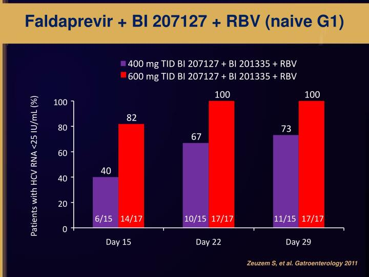 Faldaprevir + BI 207127 + RBV (naive G1)