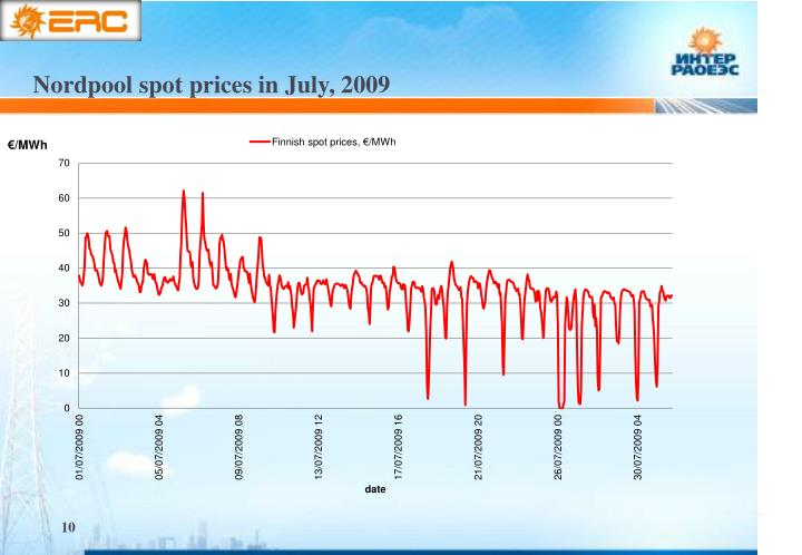 Nordpool spot prices in July, 2009