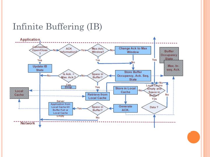 Infinite Buffering (IB)