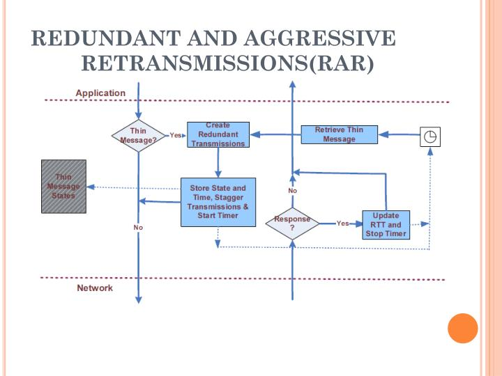 REDUNDANT AND AGGRESSIVE RETRANSMISSIONS(RAR)