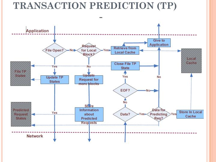 TRANSACTION PREDICTION (TP)