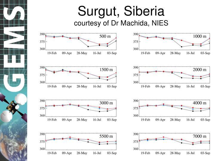 Surgut, Siberia