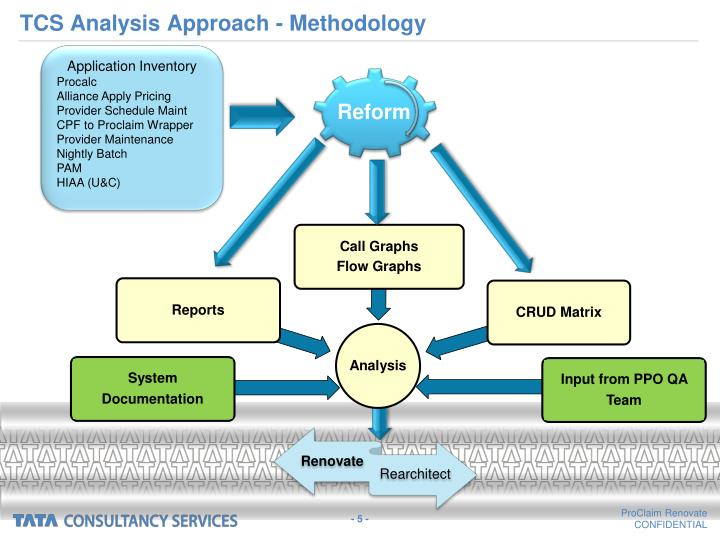 TCS Analysis Approach - Methodology