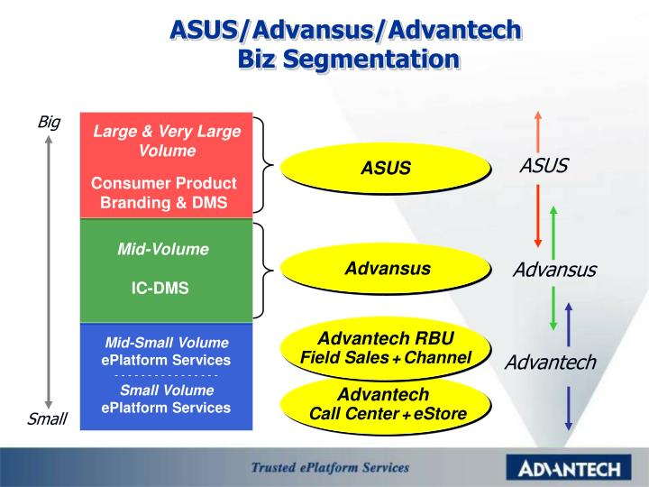 ASUS/Advansus/Advantech