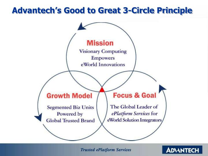 Advantech's Good to Great 3-Circle Principle
