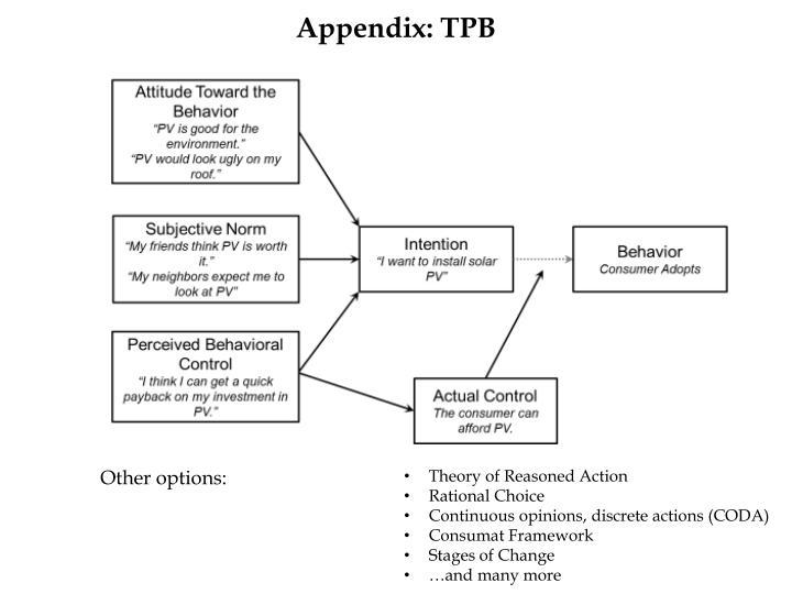 Appendix: TPB