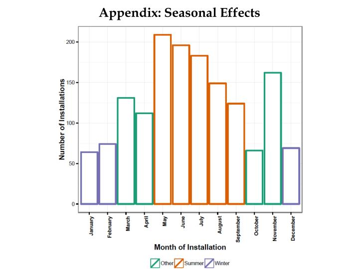 Appendix: Seasonal Effects