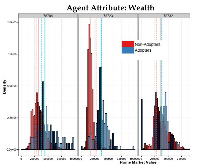 Agent Attribute: Wealth
