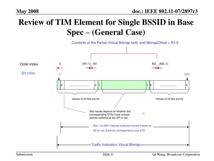 Review of TIM Element for Single BSSID in Base Spec – (General Case)