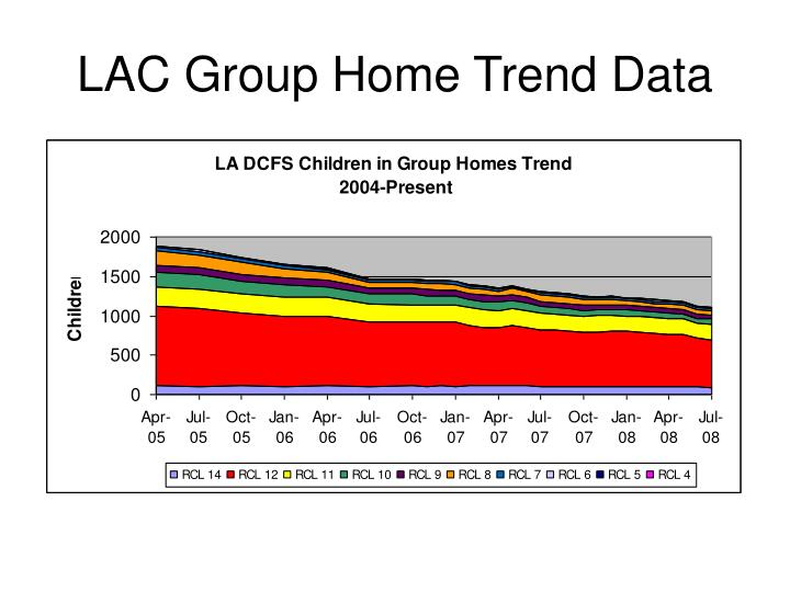 Lac group home trend data