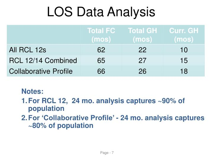 LOS Data Analysis