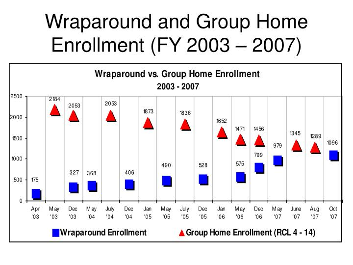 Wraparound and Group Home Enrollment (FY 2003 – 2007)