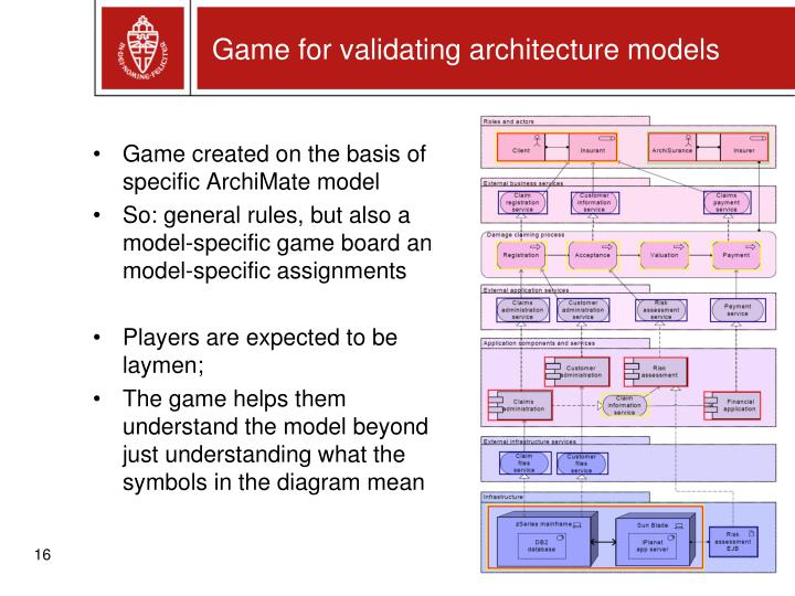 Game for validating architecture models