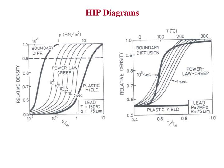 HIP Diagrams