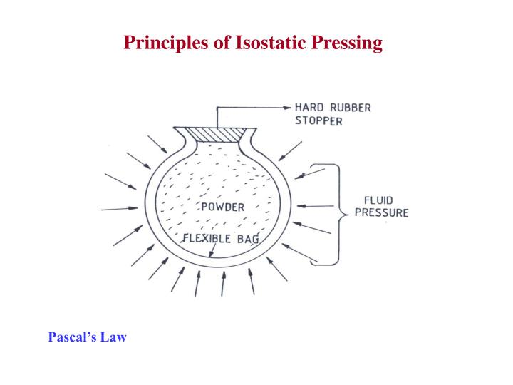 Principles of Isostatic Pressing