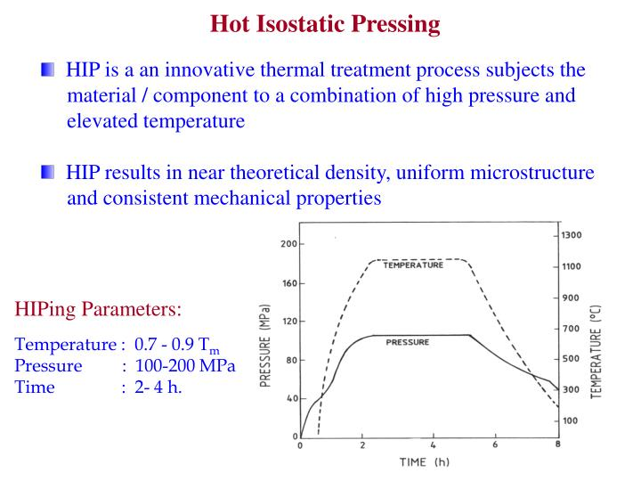 Hot Isostatic Pressing
