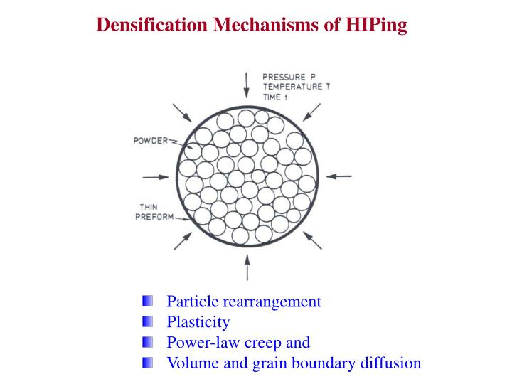 Densification Mechanisms of HIPing