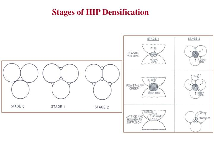 Stages of HIP Densification