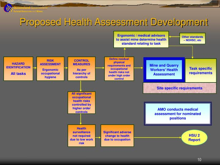 Proposed Health Assessment Development