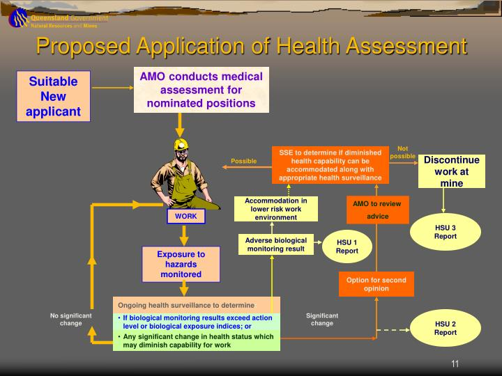 Proposed Application of Health Assessment