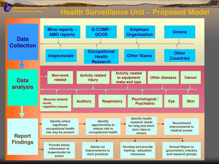 Health Surveillance Unit – Proposed Model