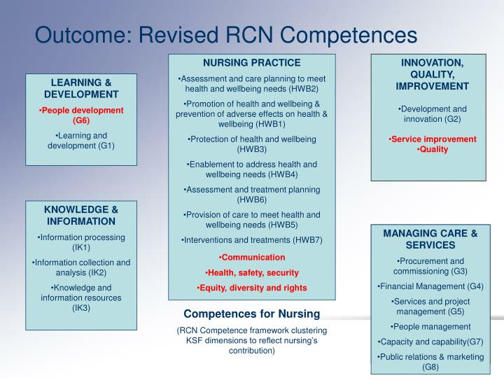 Outcome: Revised RCN Competences
