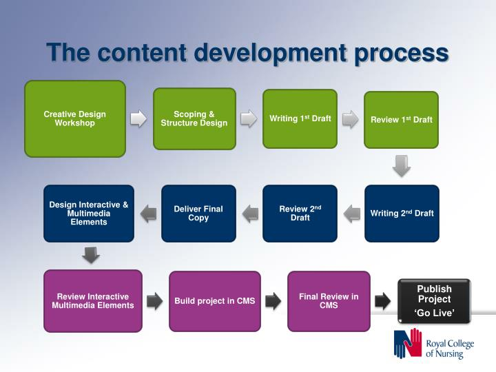 The content development process