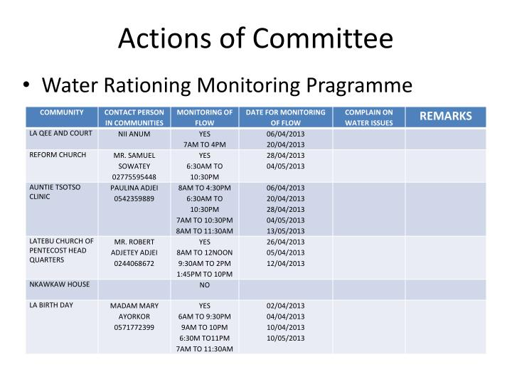 Actions of Committee