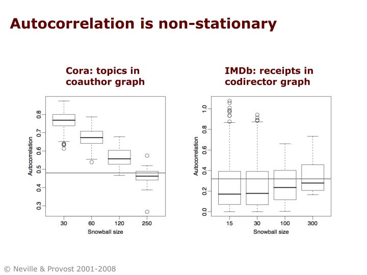 Autocorrelation is non-stationary