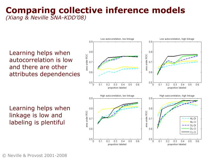 Comparing collective inference models