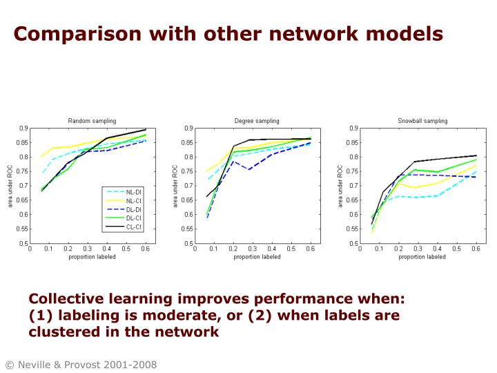 Comparison with other network models