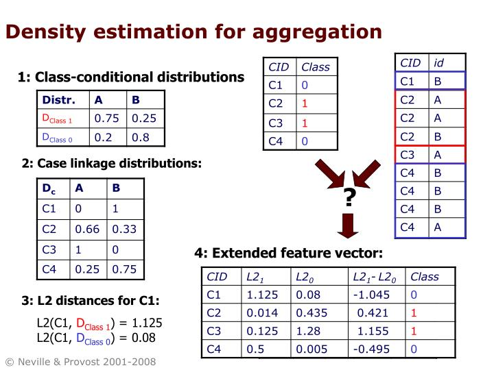 Density estimation for aggregation