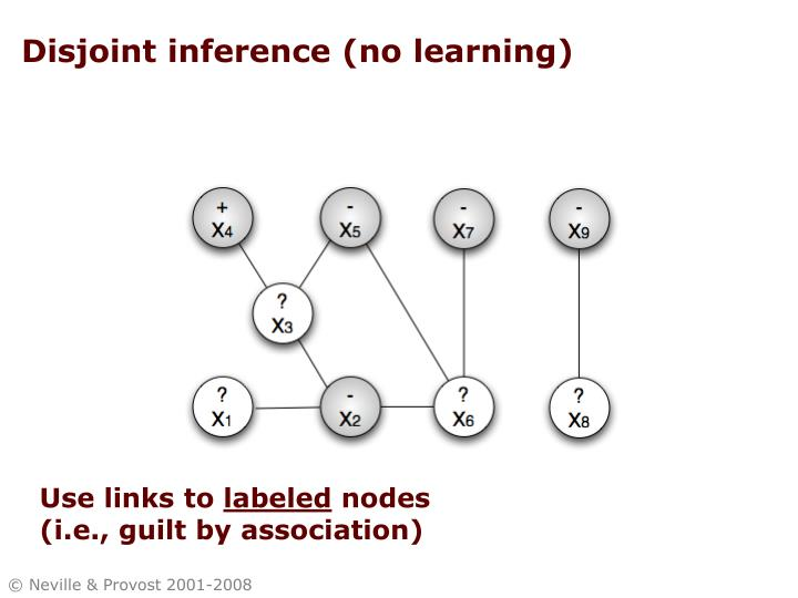 Disjoint inference (no learning)