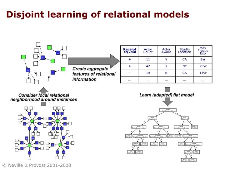 Disjoint learning of relational models